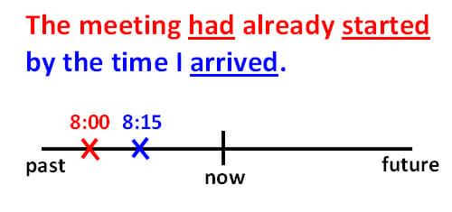 Past Perfect Verb Tense 1